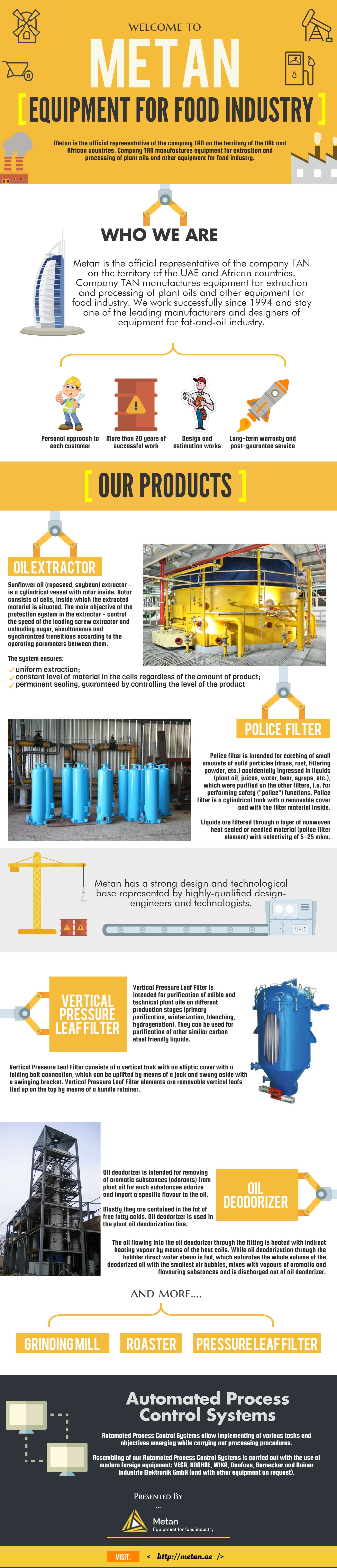 Equipment for Food Industry - An Infographic